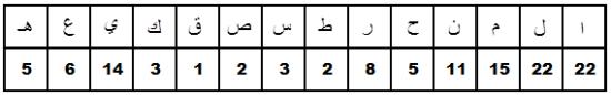 Jumlah huruf